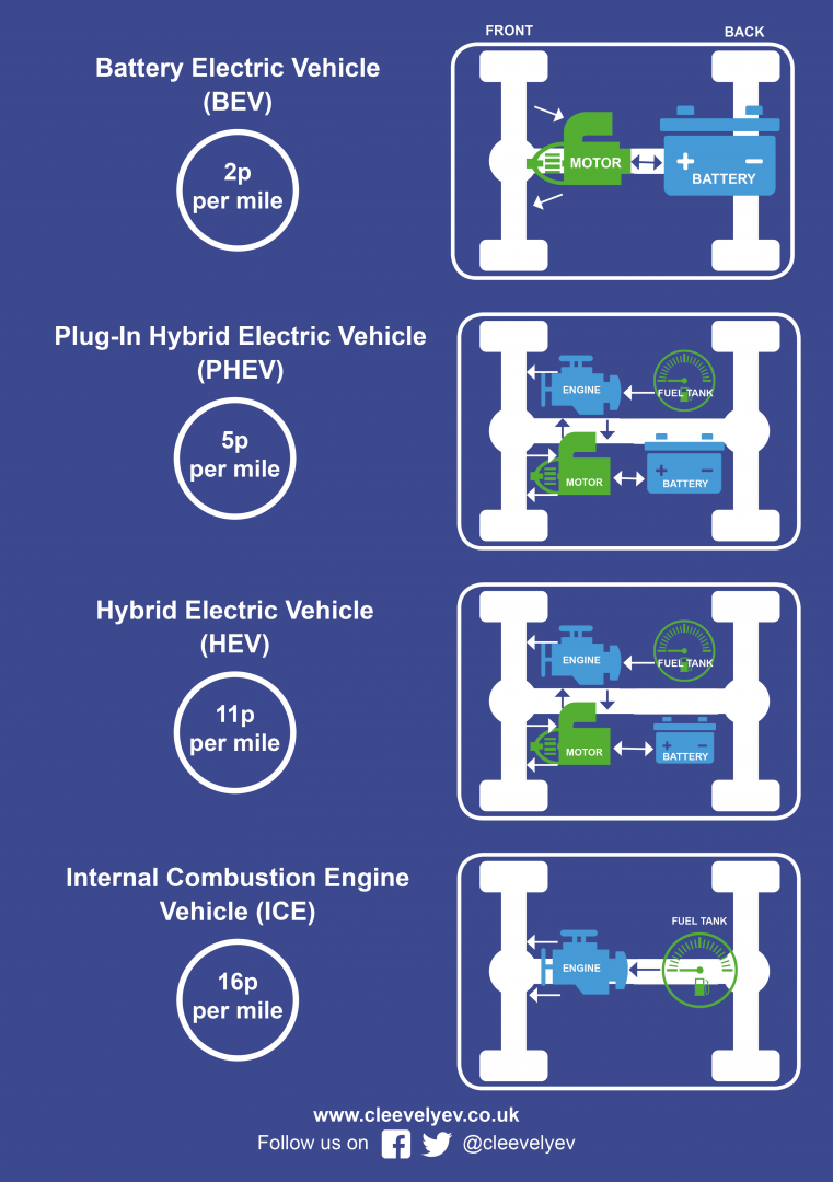 Cleevely Electric Vehicles Car Window Diagram Contact Us
